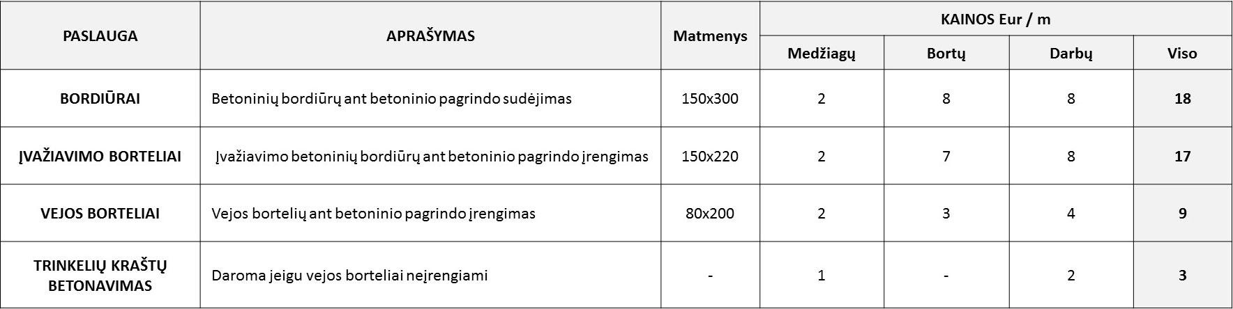 Bortelių įrengimo kainos